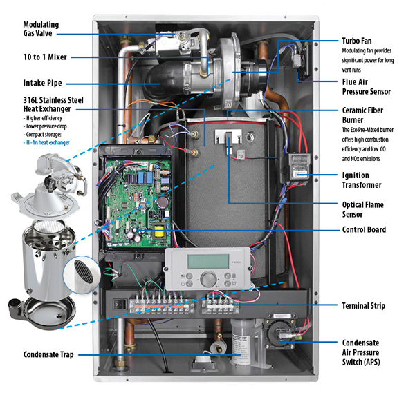 Westinghouse CGH Gas Tankless Water Heater